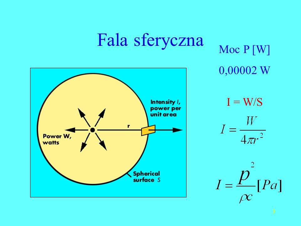 Fala sferyczna Moc P [W] 0,00002 W I = W/S